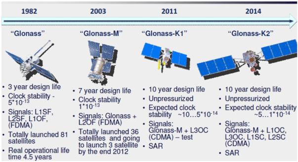 Fungsi GLONASS