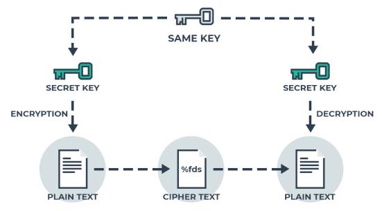skema Symmetric key