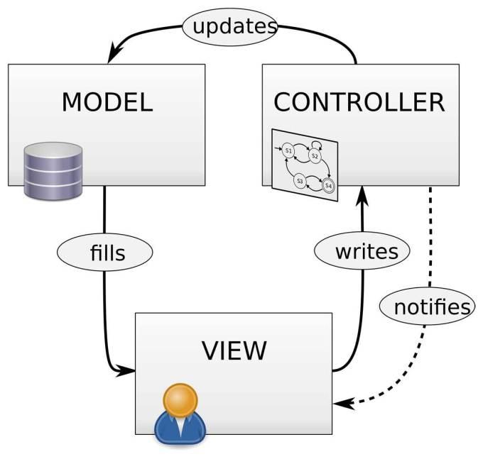 diagram MVC