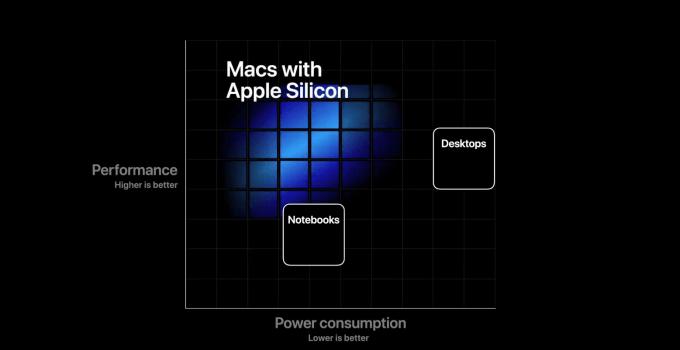 Prosesor Apple dengan ARM-based untuk produk Mac