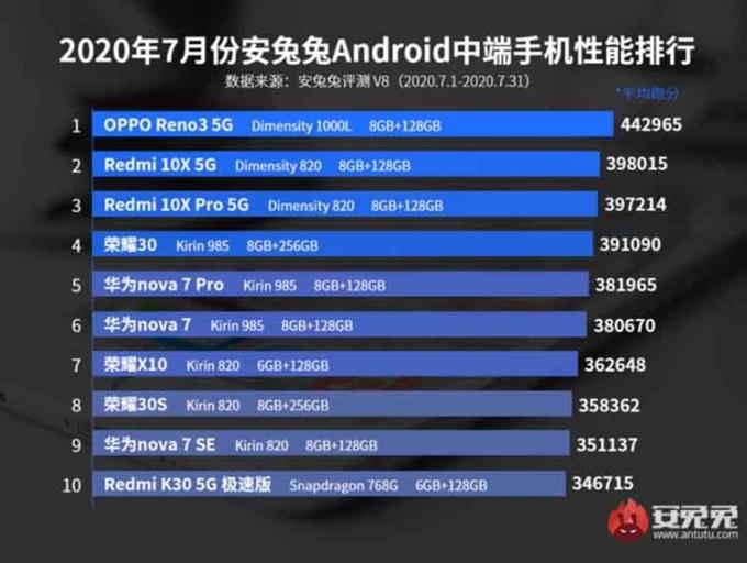 Daftar 10 Ponsel Dengan Performa Terbaik Kategori Mid End