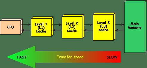Mengenal L1, L2 dan L3 Cache