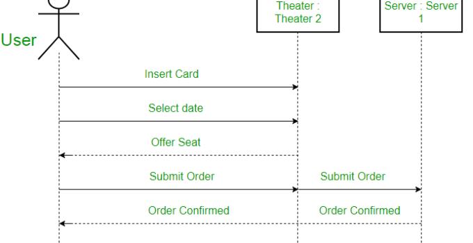 Apa itu Sequence Diagram? Mengenal Pengertian Sequence Diagram