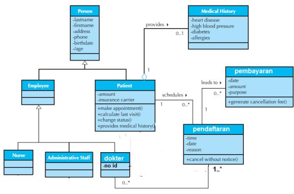 Komponen Class Diagram
