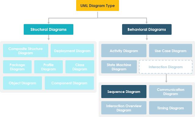 Manfaat Sequence Diagram