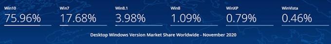 Pangsa Pasar Windows di November 2020