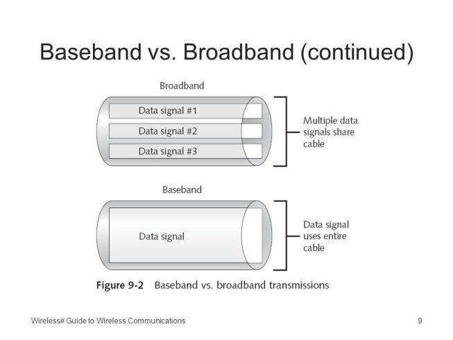Perbedaan Baseband dan Broadband