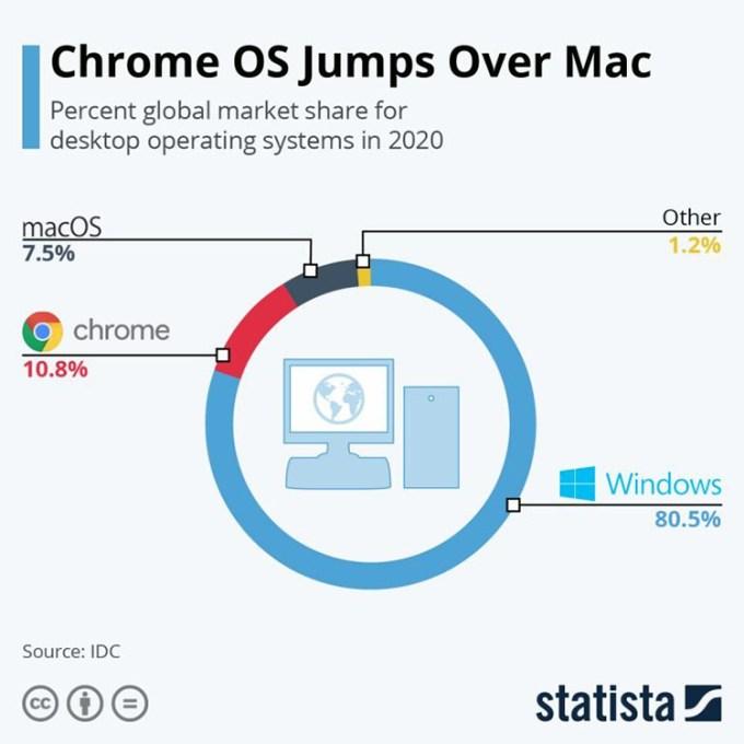 Data Statistik Chrome vs macOS