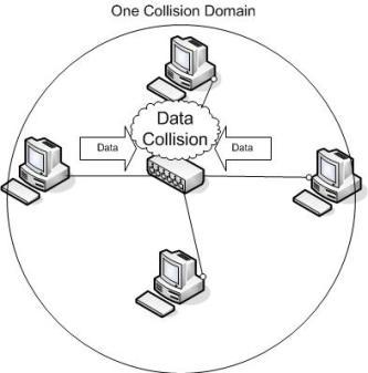 Pengertian Collision Data