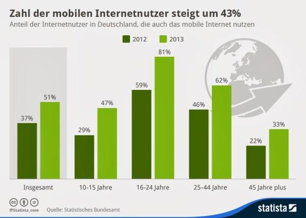 statista-mobiles-internet
