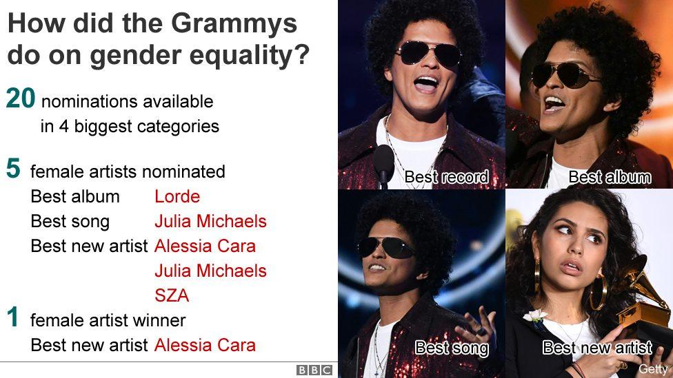 Grammys 2018: Bruno Mars and the key winners