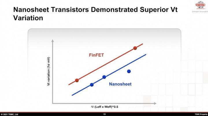 1622640260805 Los chips TSMC de 3 nm son 15 más rápidos que