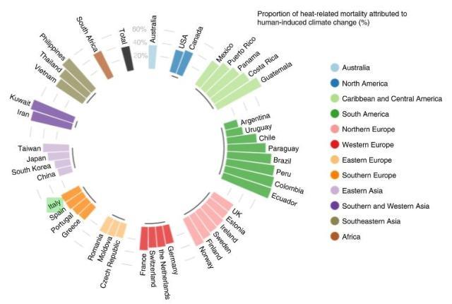 Mortalidad relacionada con el calor atribuible al cambio climático inducido por el hombre / Naturaleza Cambio climático