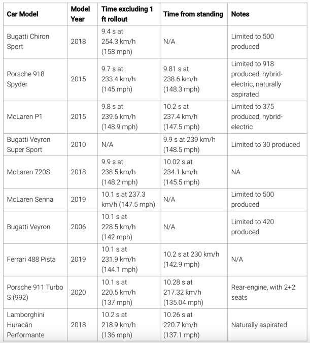 1622907905 3 Tesla Model S Plaid cubre 400 m en solo 9