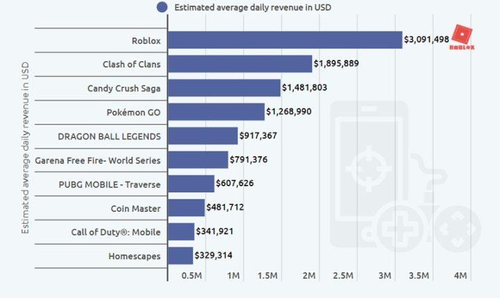 1623158658102 Apple gana 900.000 al día por juegos de azar