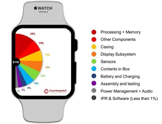 Apple Watch Series 6 cuesta 111 euros para producir