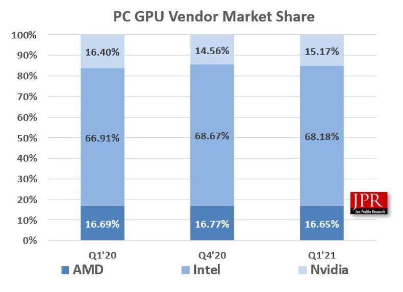 Los envíos de GPU aumentaron en 39 por fin