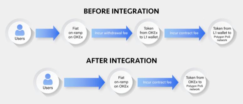 OKEx - Diagrama de flujo de integración de polígonos