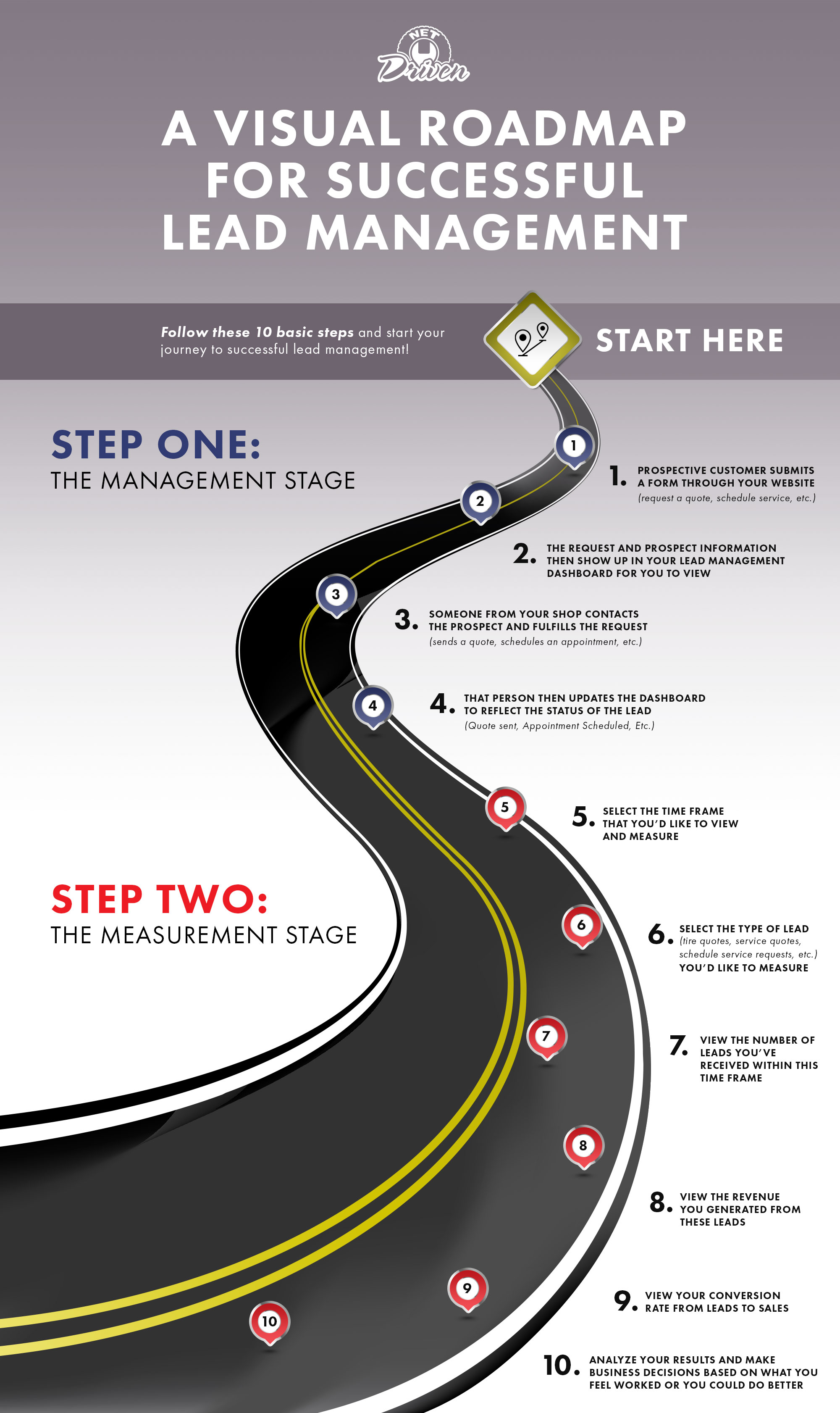 Map Your Way To Lead Management Success