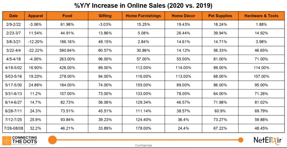 2020 Holiday Online Sales