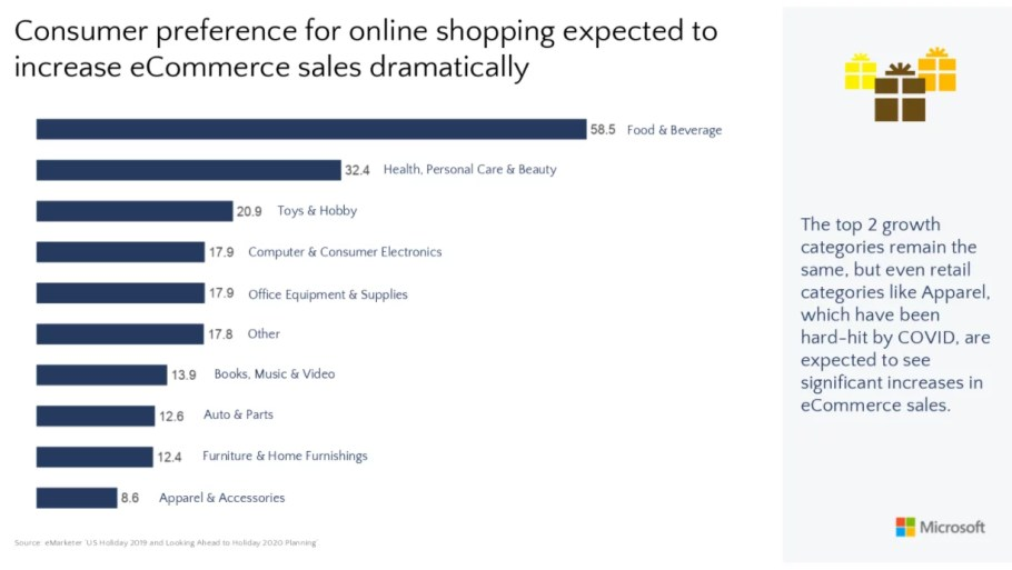 Microsoft Advertising stats on customer preferences