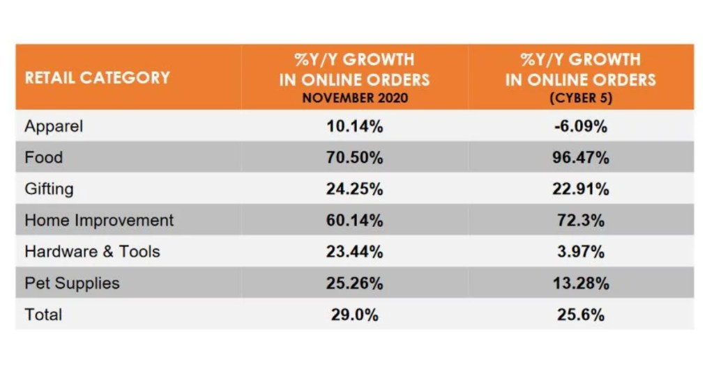 Category-wise YoY ECommerce Growth