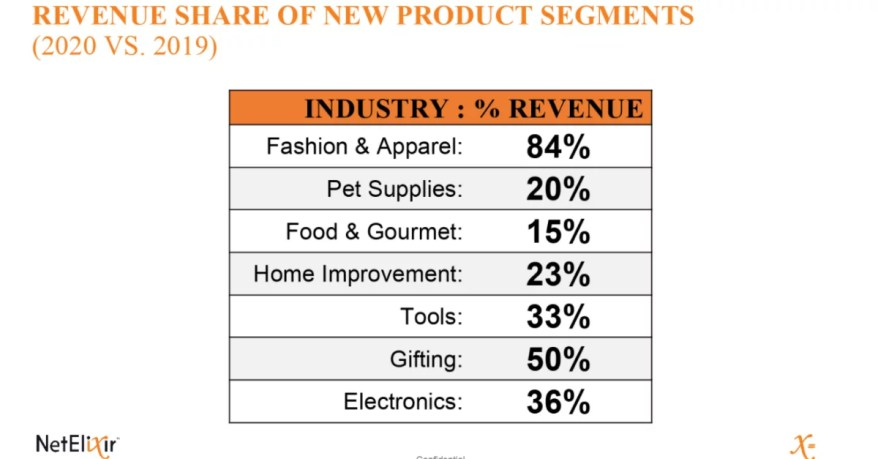 Cyber 5 Results of New Product YoY Revenue Growth