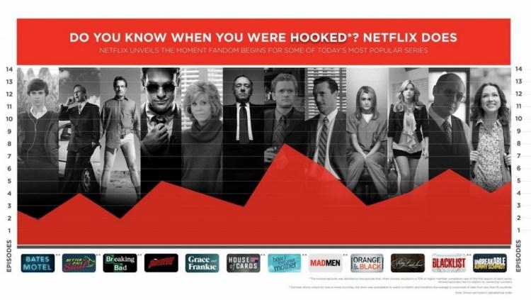 512d151667a6aadc87002caa95469 1024x577 Netflix surveille vos addictions