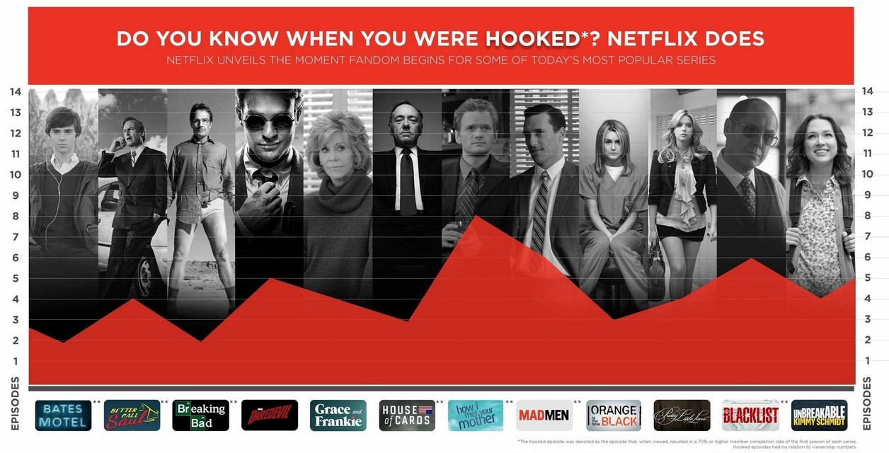 Netflix surveille vos addictions