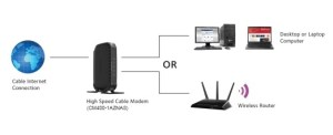 CM4001AZNAS | Cable Modems & Routers | Networking | Home