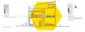 XWNB5221 | Powerline | Networking | Home | NETGEAR