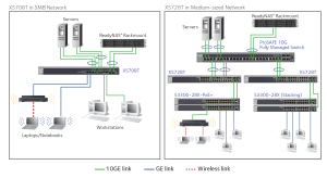 10Gigabit Smart Managed Switch Series  XS728T | Smart Managed Switches | Switches | Business