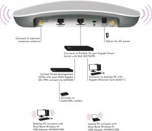 WNDAP360 | Business Wireless | Wireless | Business | NETGEAR