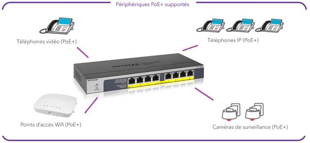 Schéma de connexion switches non manageables PoE