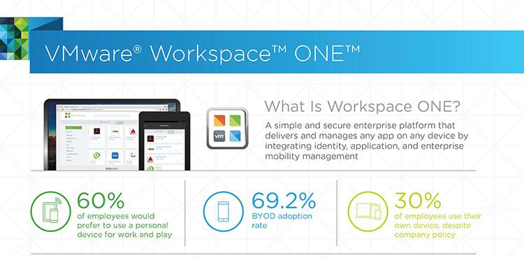 【新聞資料】VMware-Workspace-ONE將客戶便利和企業安全的指導原則應用於VMware數位工作環境解決方案,交付簡單和安全的平台,....jpg?fit=750%2C369