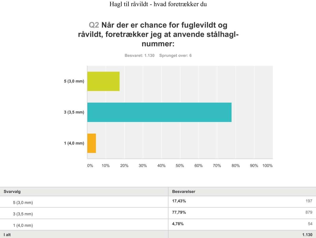 SurveyMonkey-analyse - Export