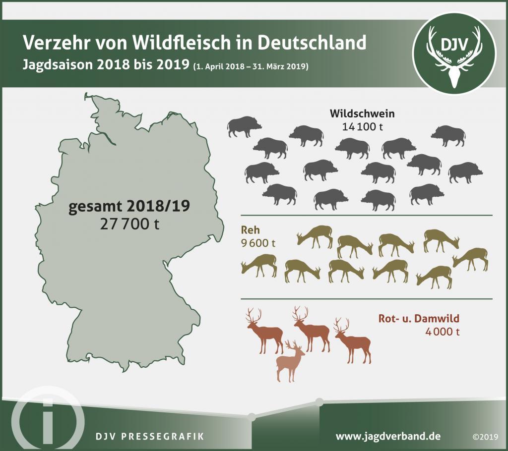 Tyskerne spiser vildt som aldrig før