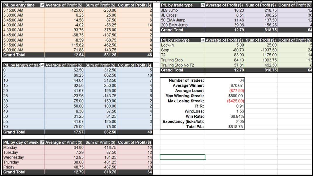 Trading Journal Spreadsheet Is A Career Saver |NetPicks