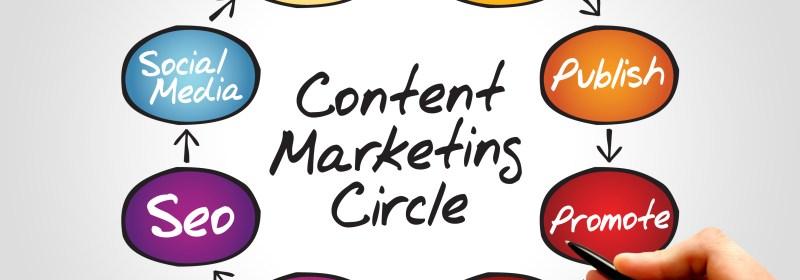 หลักการเขียน Marketing content แบบ A-B-C