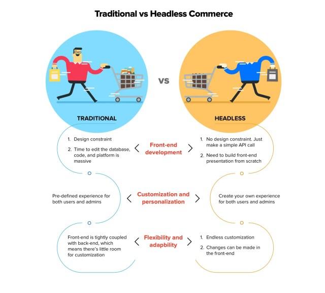 Commerce traditionnel ou sans tête