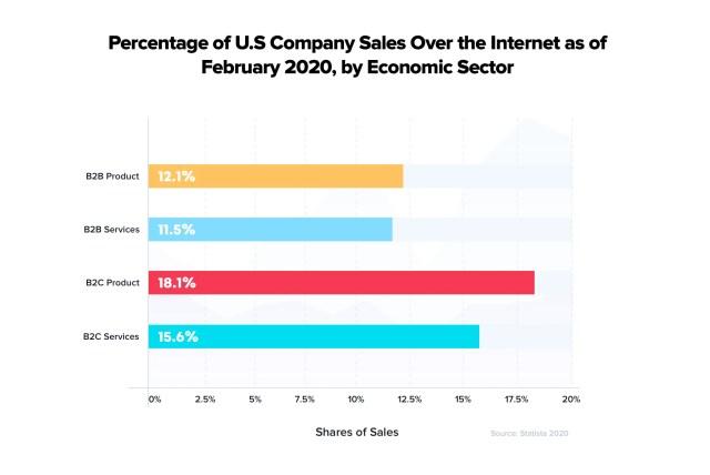 Ventes d'entreprises américaines sur Internet