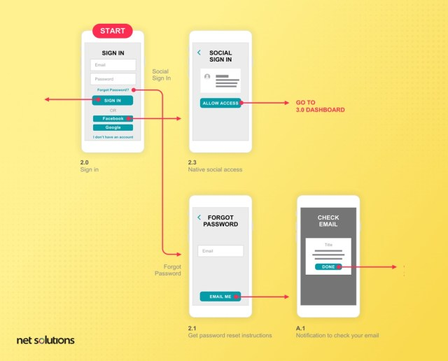 Prototypage |  Livrables de conception UX