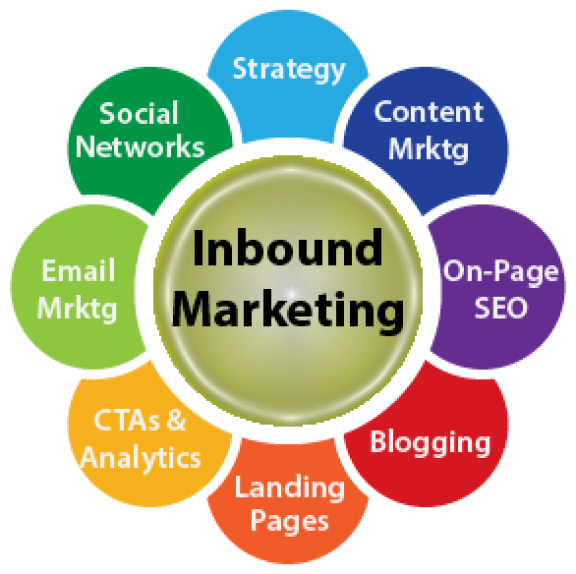 VM_Inbound-Marketing_cycle-FULL_040114