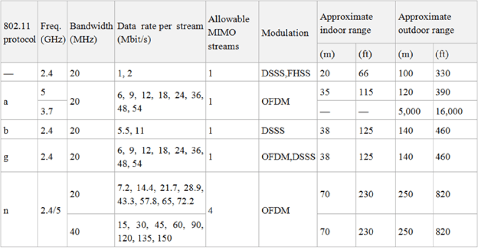 802.11 network standards are shown in Figure 1. Figure 1. 802.11 Network Standards (source: http://www.wikipedia.org)