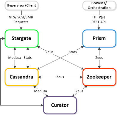 NDFS_Cluster Components