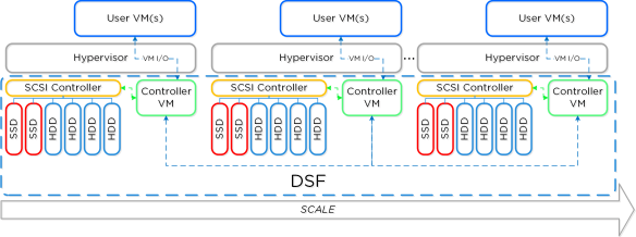 dsf_overview Nutanix SCOM Management Pack