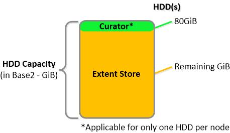 NDFS_HDD_breakdown Drive Breakdown