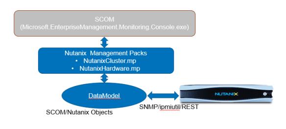 SCOM01 Nutanix SCOM Management Pack