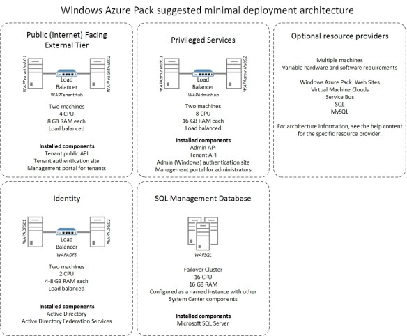 WAP-DIS2 Windows Azure Pack