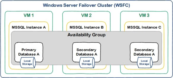 Microsoft SQL High Availability